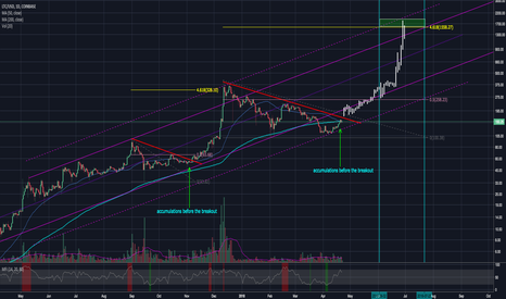 LTCUSD: LTCUSD - accumulations before the breakout