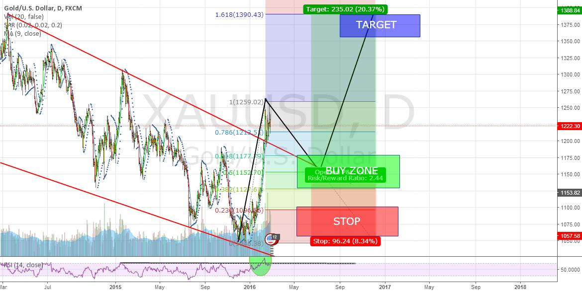 Gold - XAUUSD - Long on daily