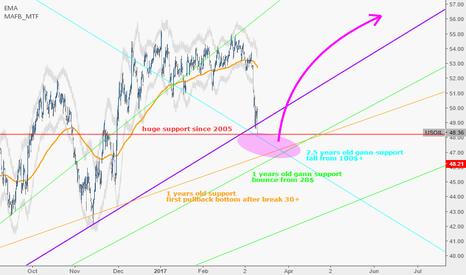 USOIL: I Still believe in OPEC! (Y)