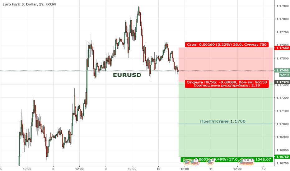 EURUSD: Цена продолжает находиться в медвежьей коррекции