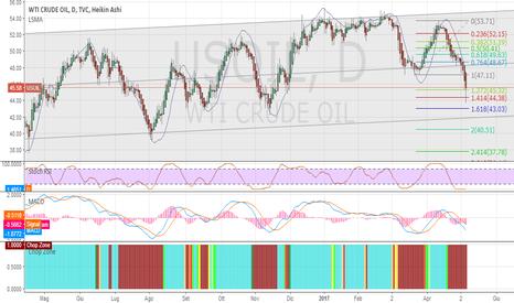 USOIL: WTI OIL : aggiornamento del ribasso
