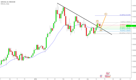 GBPUSD: GBPUSD possibile long
