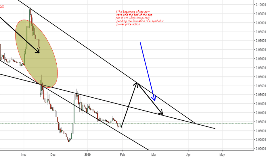 BCHBTC: The beginning of the new wave