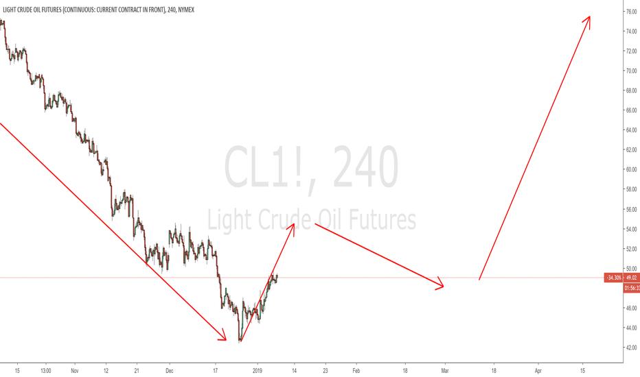CL1!: $CL
