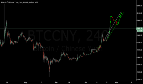 BTCCNY: In front of us?