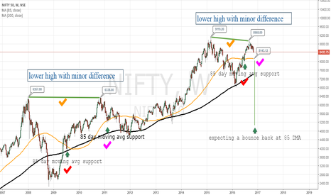 "NIFTY: ""NIFTY"" Observation and comparison with 2008"