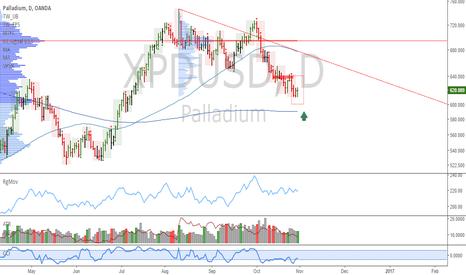 XPDUSD: XPDUSD: Monitoring the decline