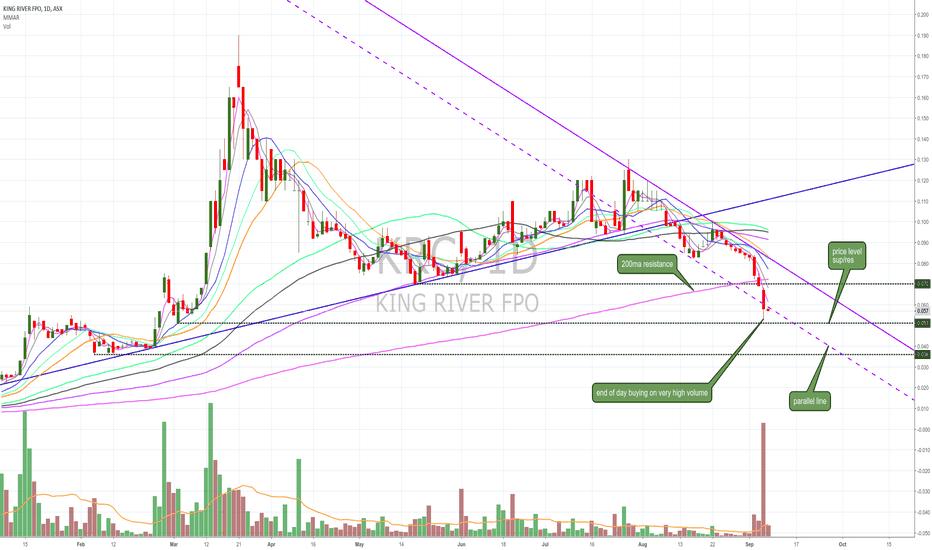 KRC: $KRC general analysis
