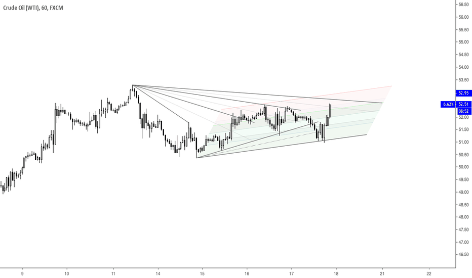 USOIL: Another Oil Fade Setup