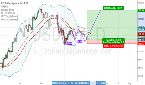 USDJPY: long USD