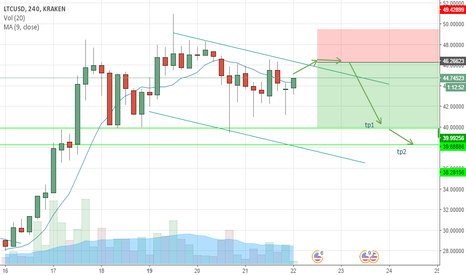 LTCUSD: LTCUSD has a chance to move down by 5$