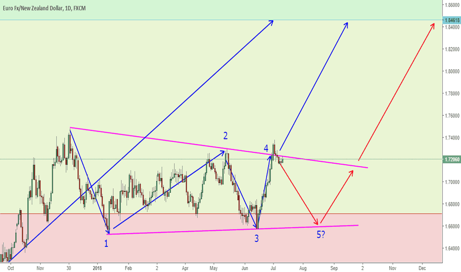EURNZD: EURNZD Is It The Big Break Now Or Not?
