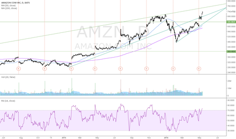 AMZN: Shorting @750