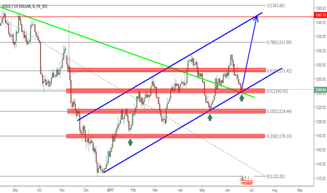 XAUUSD: Some good move spotted on GOLD,