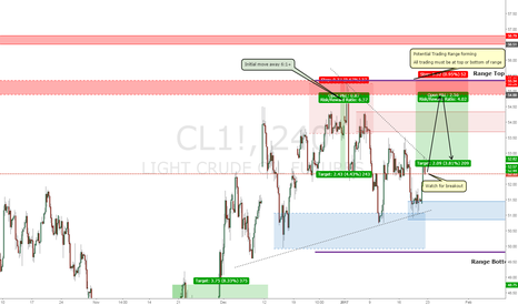 CL1!: Crude Oil Short Idea