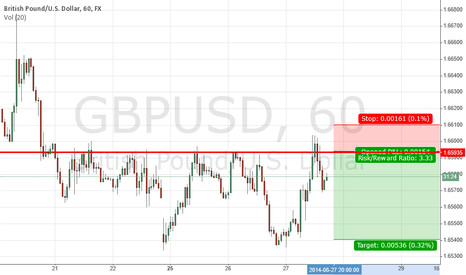 GBPUSD: Cable failed to breakout 1.66