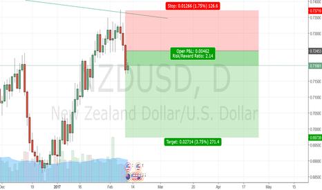 NZDUSD: NZDUSD sell opportunity