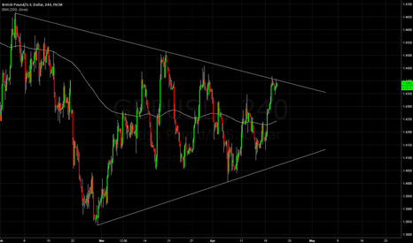 GBPUSD: GBPUSD triangle coming to an end