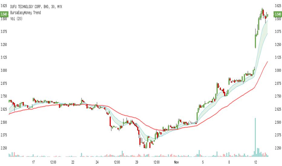 7233: DUFU - price breakout.