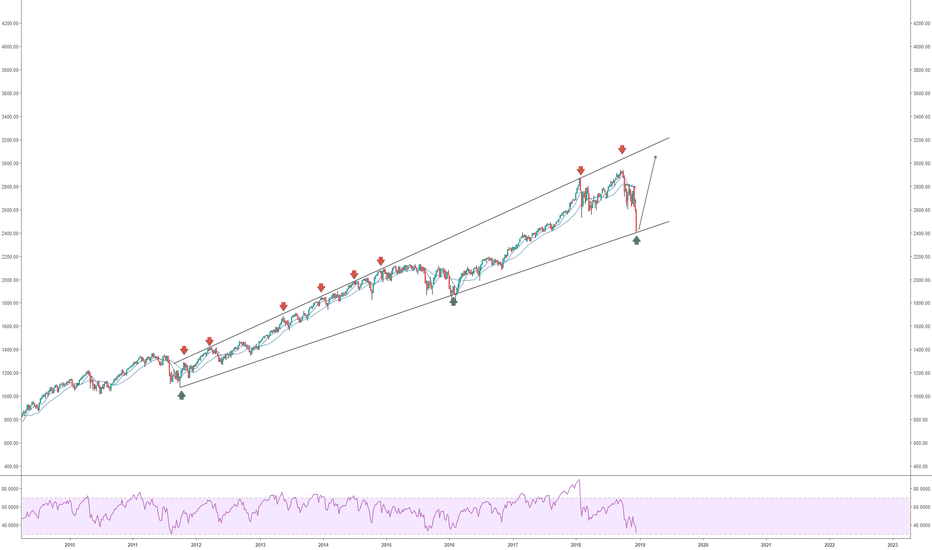 SPX: SPX - no need to worry just yet