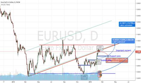 EURUSD: Sell EURUSD then buy EURUSD