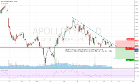 APOLLOTYRE: Short Opportunity in Apollo Tyres