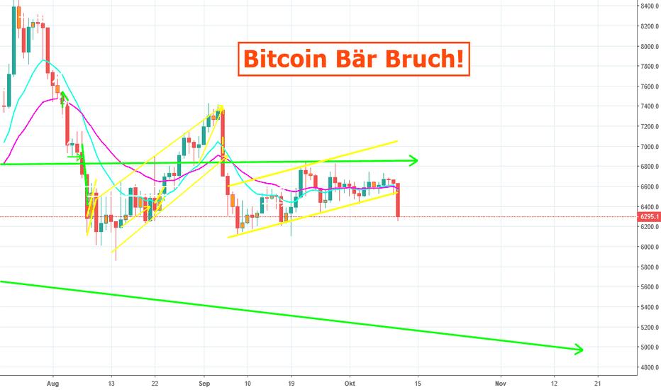 BTCUSD: Bitcoin Bär Bruch! 10% Profit mit Ripple und EOS