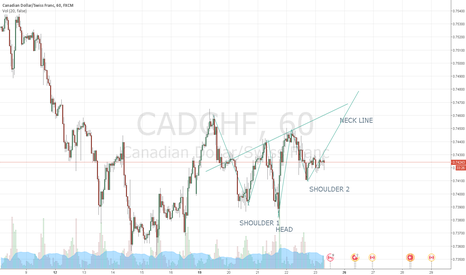 CADCHF: BEGINNER ANALYSIS