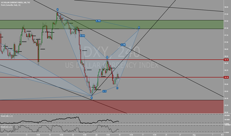 DXY: There is a potential bat pattern on DXY
