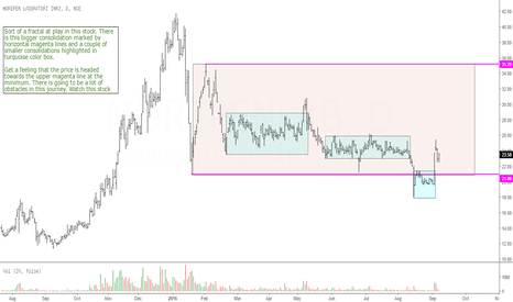 MOREPENLAB: Morepen Labs: Multiple Consolidation / Accumulation