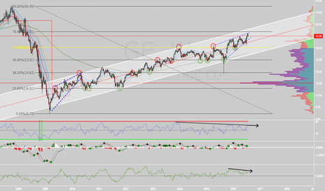 GE: GE weekly playing off Fibonacci levels for support/resistance