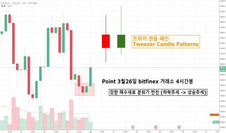 BTCUSD: 3월26일 비트코인 bitfinex 거래소 4시간봉 트위저 캔들 패턴