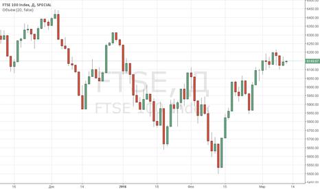 FTSE: Индекс FTSE 100