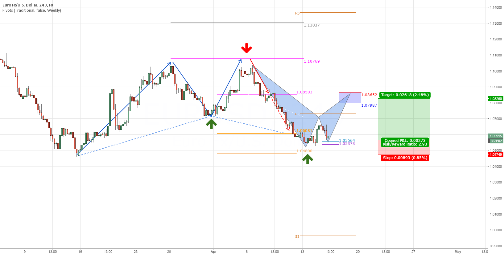 "EURUSD: Waiting ""Super Mario"""