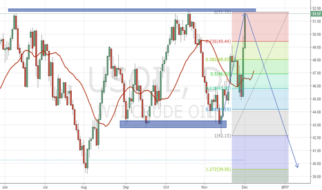 USOIL: Expecting Oil long term short