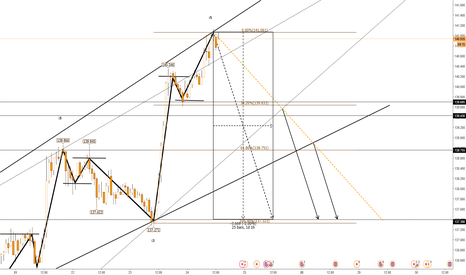 GBPJPY: Retracement projection....