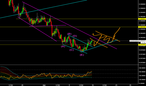 AUDCAD: Aud/Cad buy setups may be coming