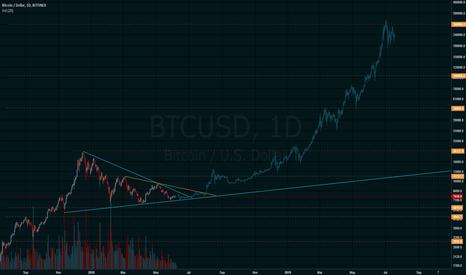 BTCUSD: The long-term mega bull fractal