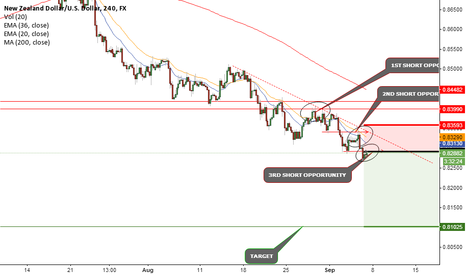 NZDUSD: THIS IS THE 3RD OPPORTUNITY TO GO SHORT HERE
