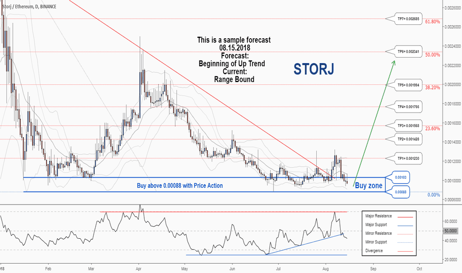 STORJETH: There is a possibility for the beginning of uptrend in STORJETH
