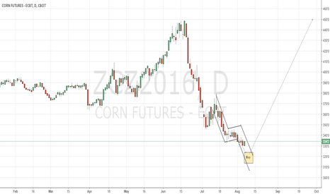 ZCZ2016: CBoT corn long play around the corner