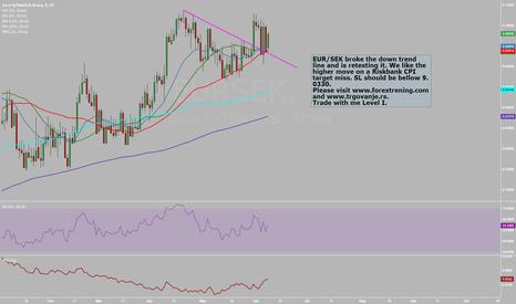 EURSEK: EUR/SEK on a move higher after retest