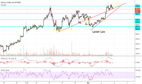 BTCUSD: Out of the red zone