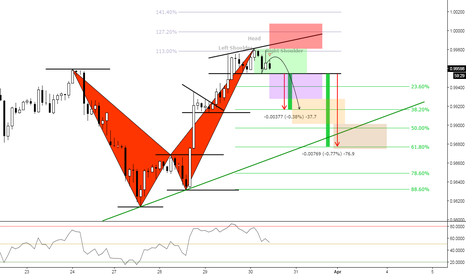 USDCHF: (2h) Bearish Setup // Target previous Structure
