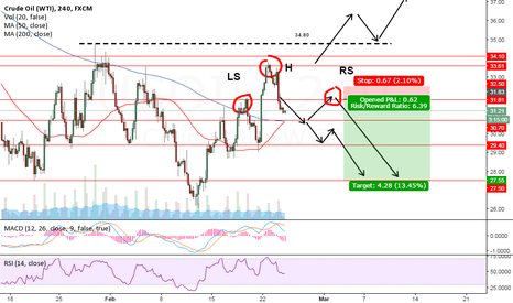 USOIL: Comex Trading Tips and Market Analysis - OIL SHORT!! H&S?!