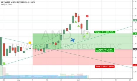 AMD: Good Morning Doji Star!