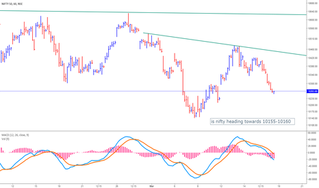 NIFTY: NIFTY 60 Minutes