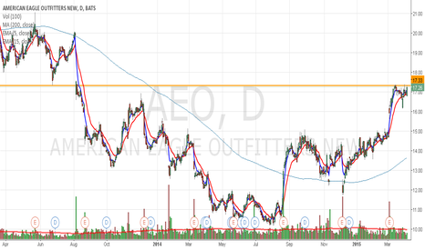 AEO: AEO poised for break of key level