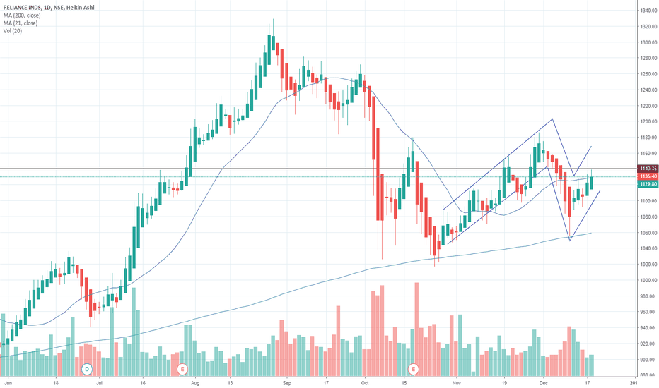 RELIANCE: Reliance is giving buy Signal