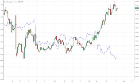 EURJPY: ユーロ円は黄色信号